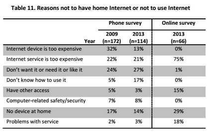 Source: 2013 Seattle Technology Adoption Report