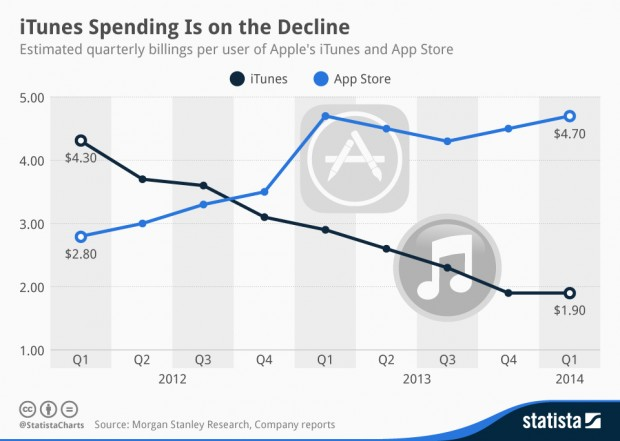 chartoftheday_2313_iTunes_Spending_Is_on_the_Decline_n