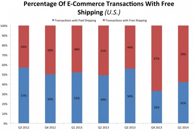 Retailers offering free shipping. (Source ComScore via Business Insider).