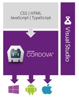 cordova_vs