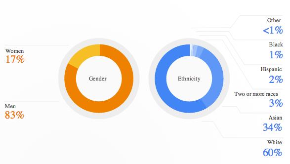 googlediversity1