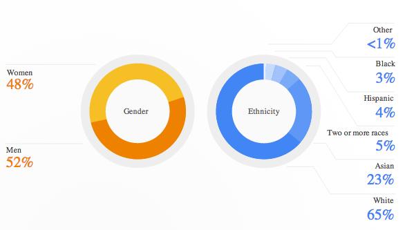 googlediversity2