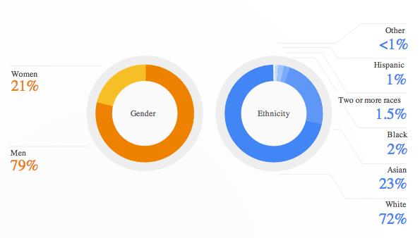 googlediversity3