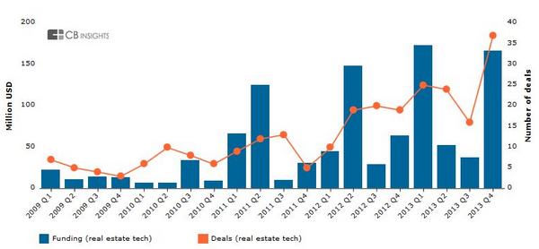 Funding in real estate tech deals increased 47 percent in 2013. Source: CB Insights