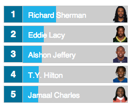 Sherman is in the lead in terms of Twitter buzz.