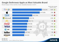 Amazon is a top 10 brand. Chart via Statista.