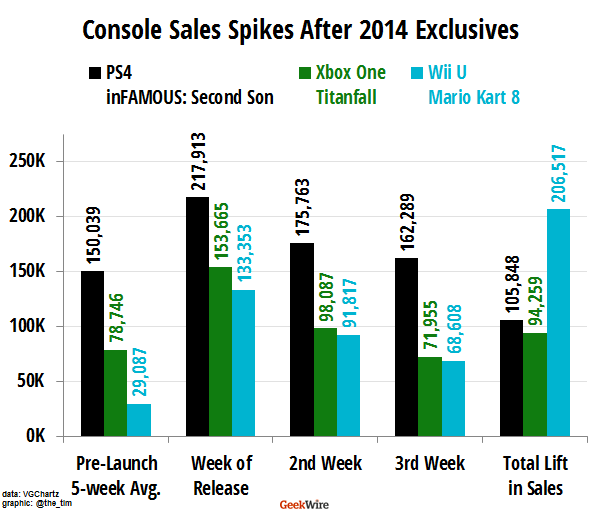 2014 Video Game Console System Sellers