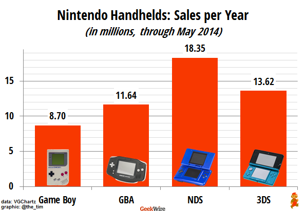 Nintendo Handhelds: Sales per Year