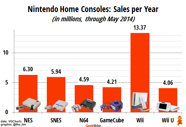 Can nintendo reverse a decades long sales slide geekwire - Best selling video game consoles ...