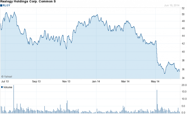 Realogy's share price over the past year