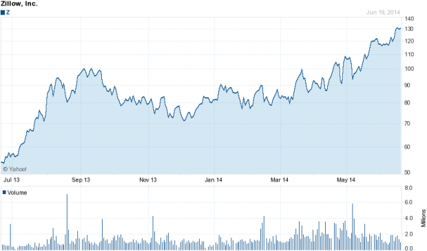 Zillow's share price over the past year