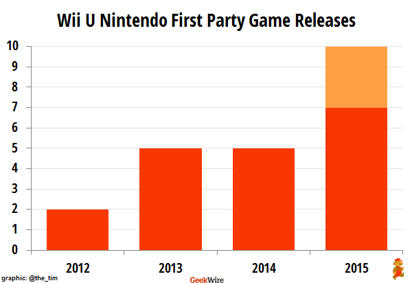 Wii-U-first-party-games-per-year