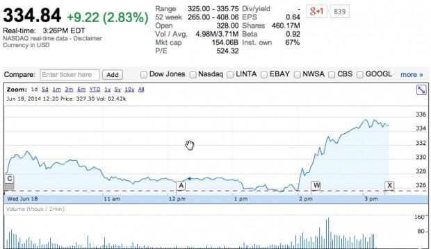 amazon-stock-today