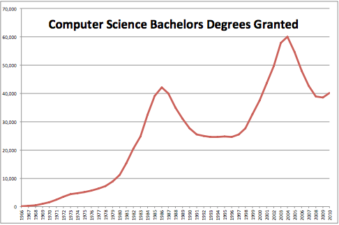 Analysis the exploding demand for computer science education and this shows the number of cs degrees granted since 1966 in the united states notice the two peaks in the mid 80s and early 2000s source ed lazowska uw fandeluxe Images