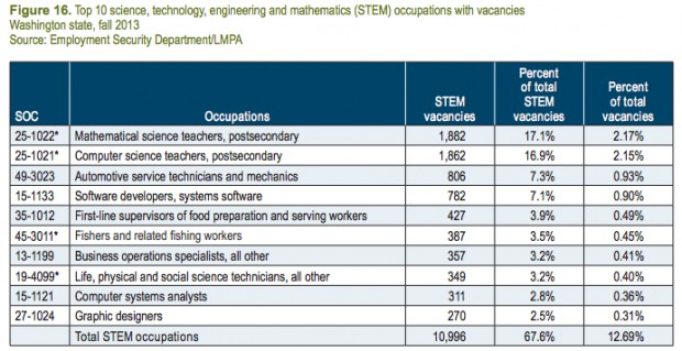 stem-vacancies11