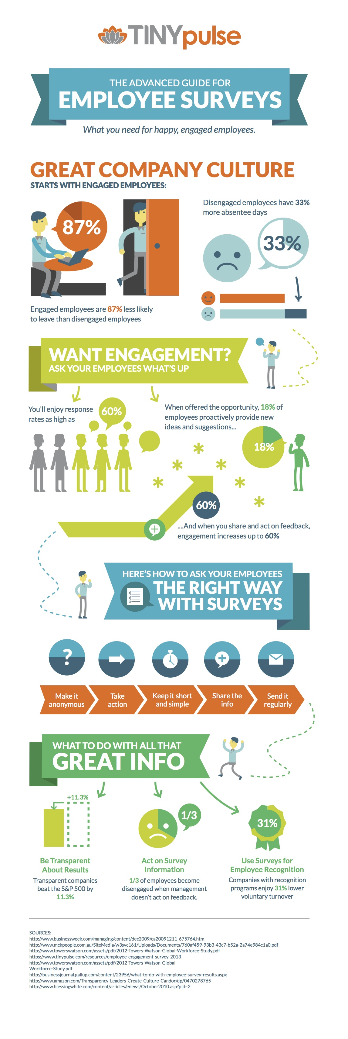Advanced Guide Employee Survey Infographic