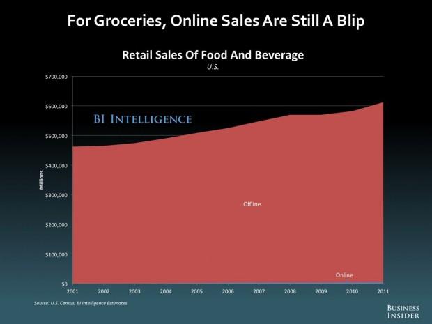 BI_groceries online
