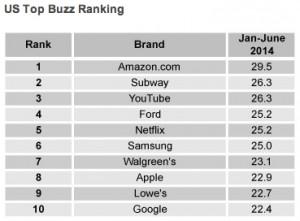 chart-amazonbuzz