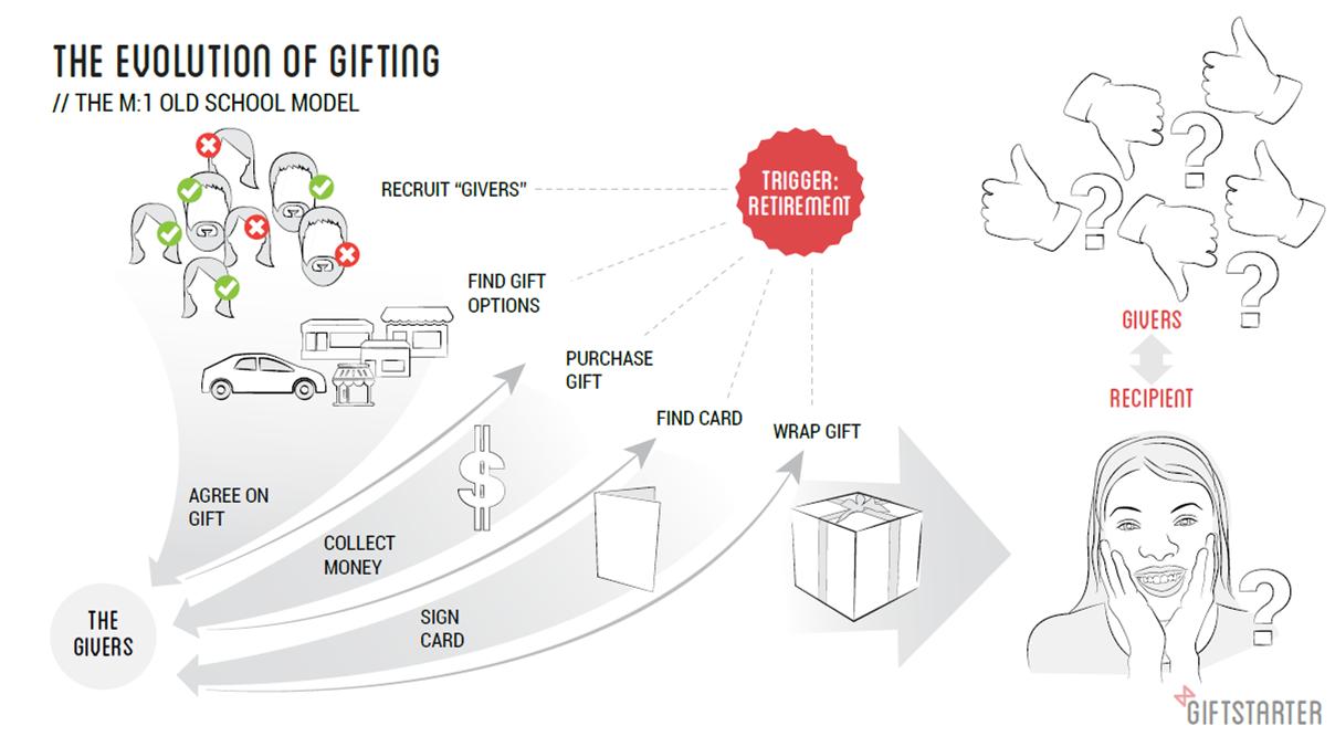 giftstarter