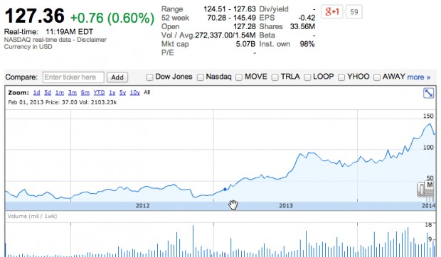 Zillow's stock has surged in recent months.