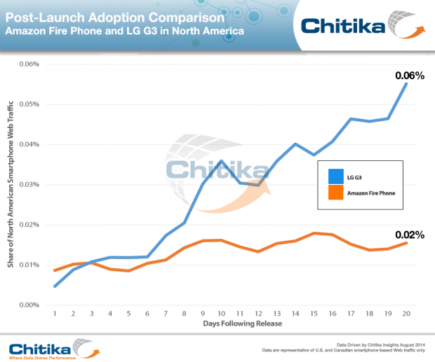 LG_G3_v_Amazon_Fire_Phone-ChitikaInsights