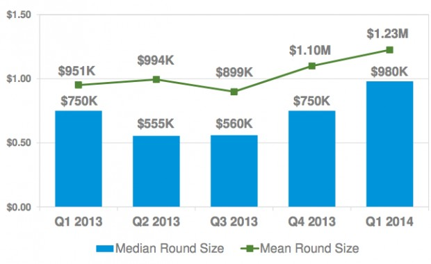 Angel financing amounts increased in Q1. Source: Halo Report