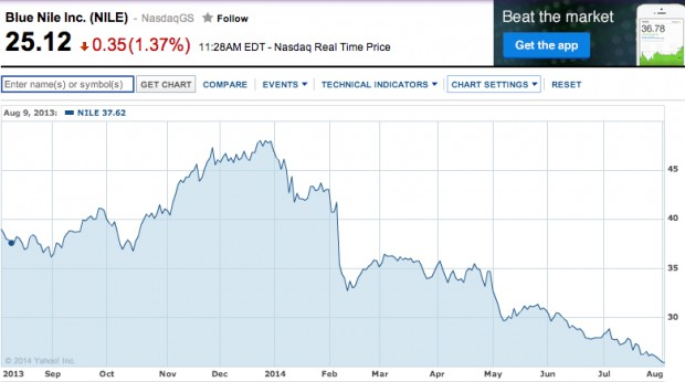 Shares of Blue NIle have continued to fall through 2014.