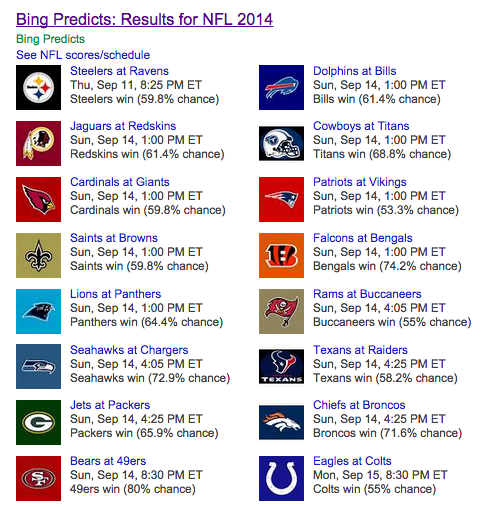 NFL picks: Microsoft Bing beat Vegas last week — here are its Week 2