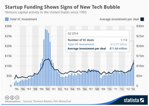 techbubblechart1