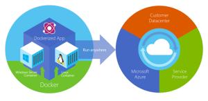 DockerAndAzureEcosystem