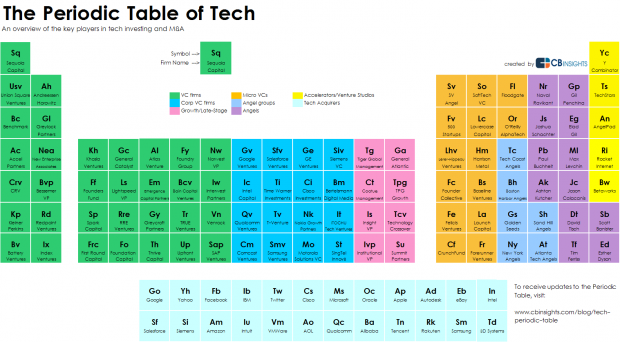 The periodic table of tech investing geekwire periodic table of tech cb insights image urtaz Choice Image