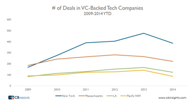 cbinsights-techdeals