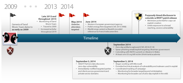iSIGHT_Partners_sandworm_timeline_13oct2014