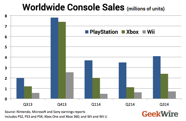 Xbox 360 vs Xbox One Sales Sales For The Xbox One in