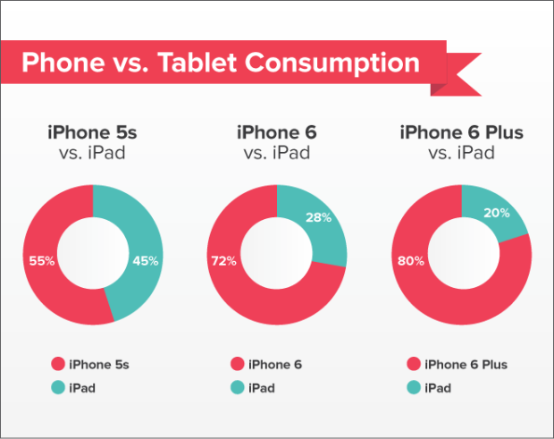 how to make screen bigger iphone 6