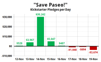 Paseo-pledges-per-day