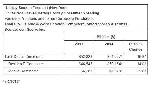 comscore 2014 holiday forecast