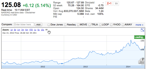 Zillow's stock has soared over the years.