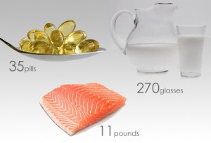 You would need to consume 35 pills, 11 pounds of salmon, or 270 glasses of milk per week to obtain optimal levels of vitamin D. Photo via Benesol.