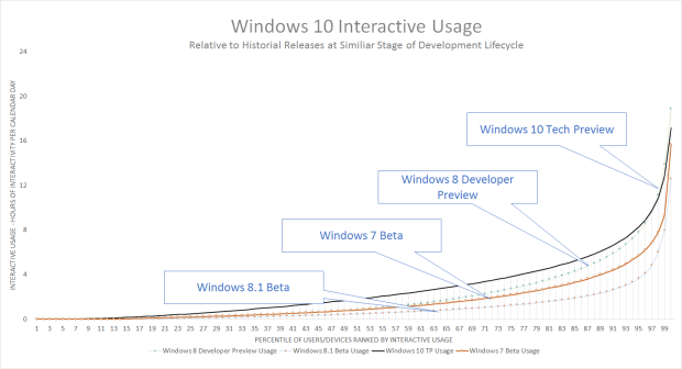 A graph of the Windows 10 Technical Preview's adoption relative to other historical releases at a similar point in their lifecycle. (Click to view full size.)