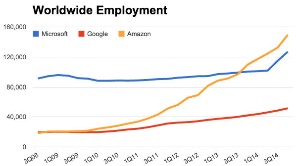 Amazon's employment through Q3. GeekWire chart.