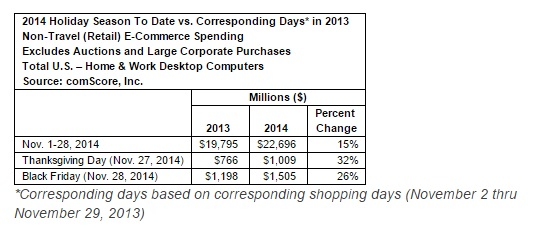 comscore holiday spending 2014