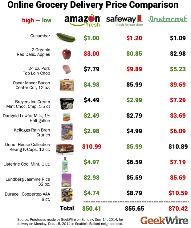 Grocery Store Food Prices