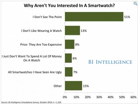 Photo via Business Insider/BI Intelligence Smartphone Survey