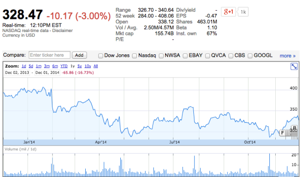 Today Price Amazon Stock Today Price