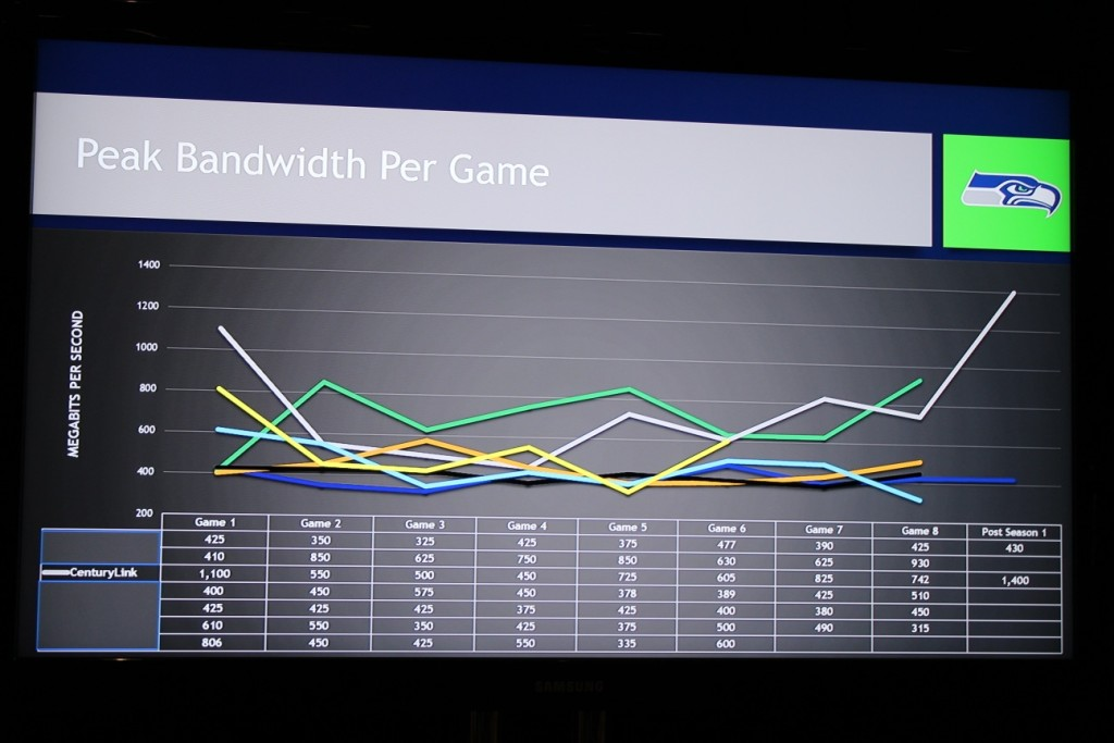 Here Are The Wifi Analytics That The Seahawks Front Office Sees On