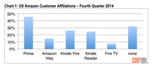 Amazon Prime accounts are by far the largest category of loyal customers for the retailer. (Credit: CIRP)