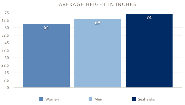 what is the average weight of a woman in america