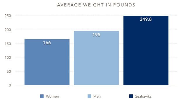 avg-weight