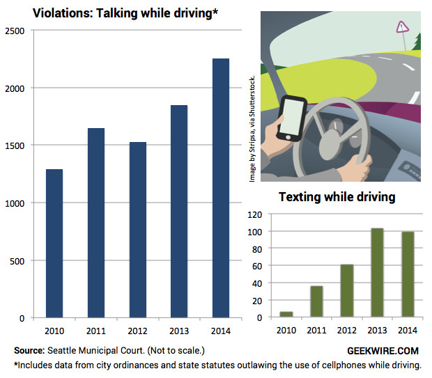 cause and effect talking on cell phones and driving Texting is the most dangerous type of distraction but talking on a cell phone is   texting while driving is illegal in florida and can result in points on your license.